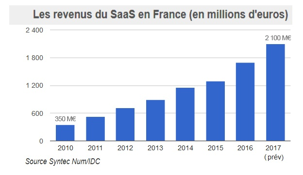 Cloud_Revenus du Saas en France 2010_2017.jpg