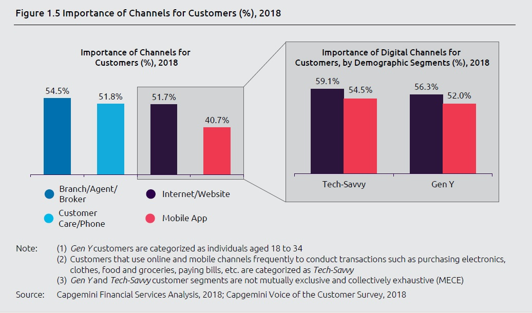 Canaux relationnels Assurance_Capgemini_World Insurance Report 2018