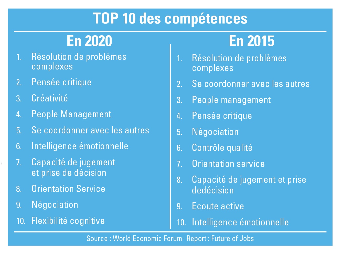 Comptences 2020_world economic forum
