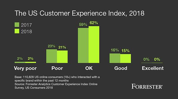Forrester CX Index 2018